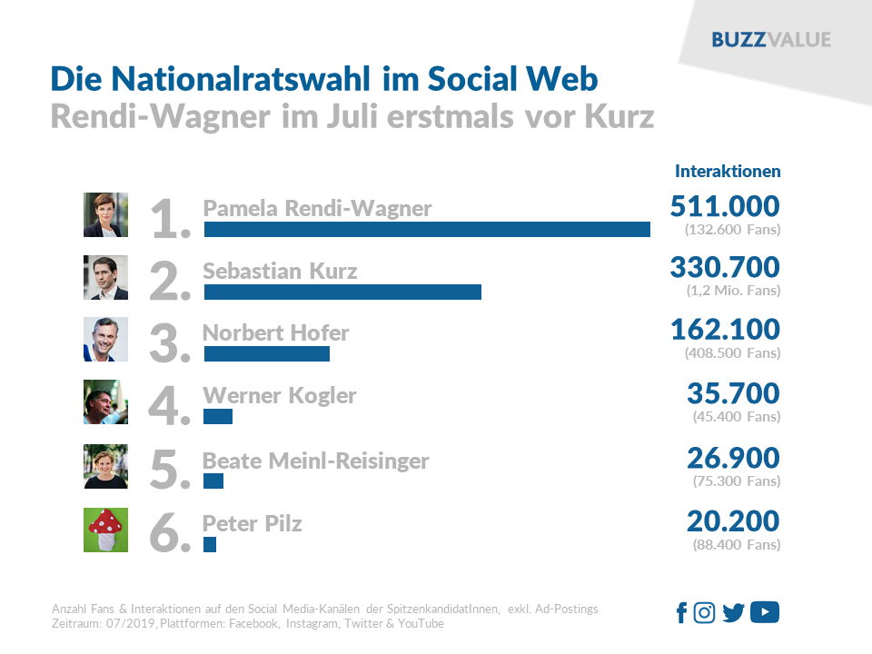 Nationalratswahl 2019 im Social Web