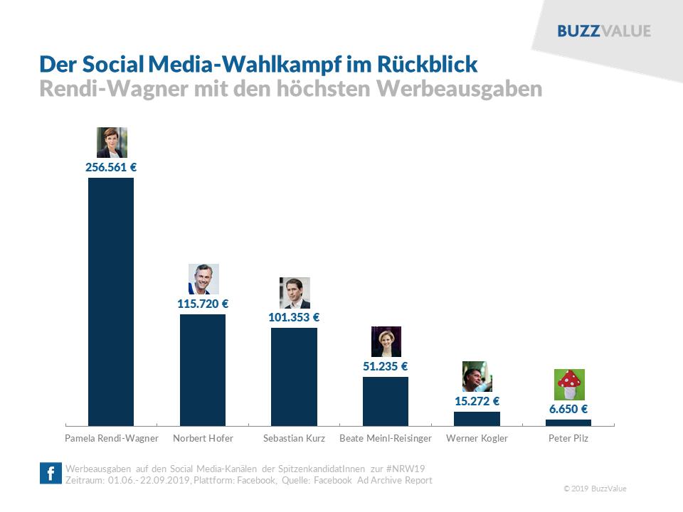 #NRW2019: Die Werbeausgaben auf Facebook