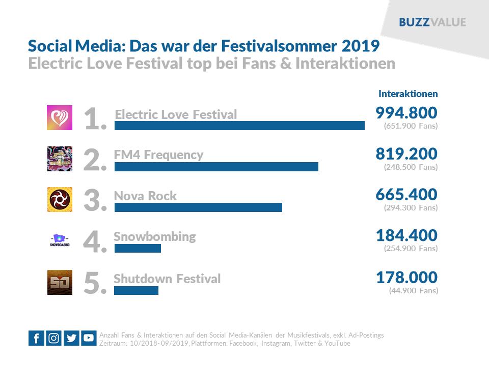 Social Media: Das war der Festivalsommer 2019