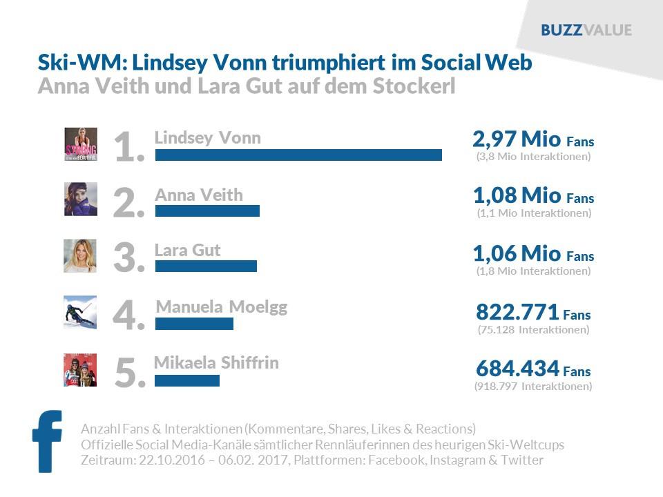 Ski-WM Damen im Social Web: Lindey Vonn