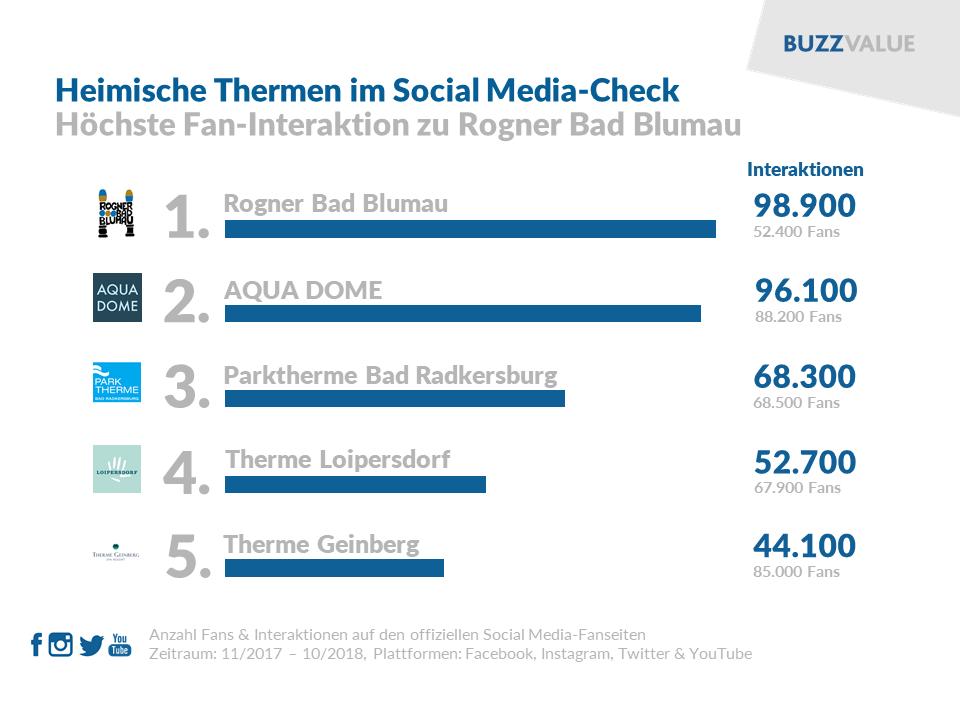 Österreichische Thermen im Social Media-Check