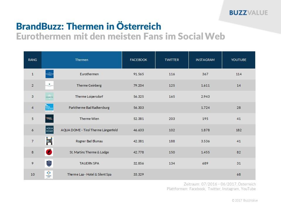 BrandBuzz: Thermen