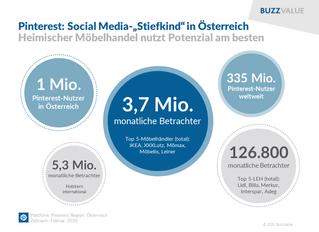 """Pinterest: Social Media-""""Stiefkind"""" in Österreich"""