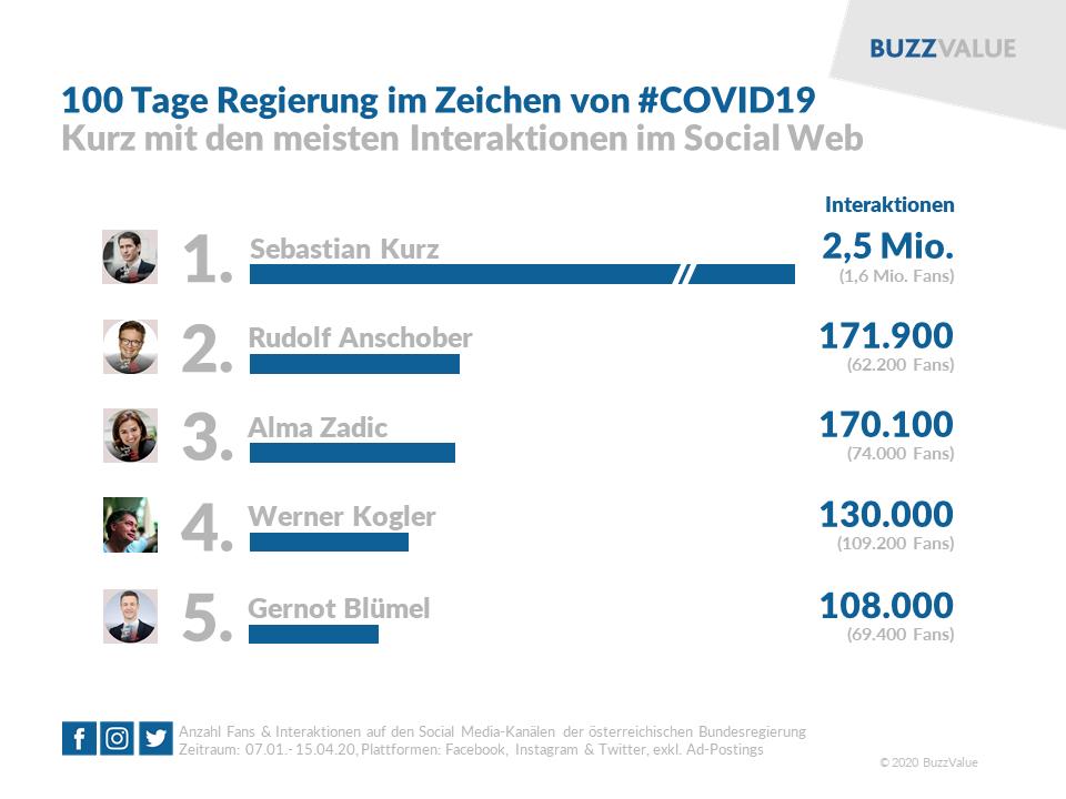 100 Tage Regierung im Zeichen von #COVID19: Kurz mit den meisten Interaktionen im Social Web