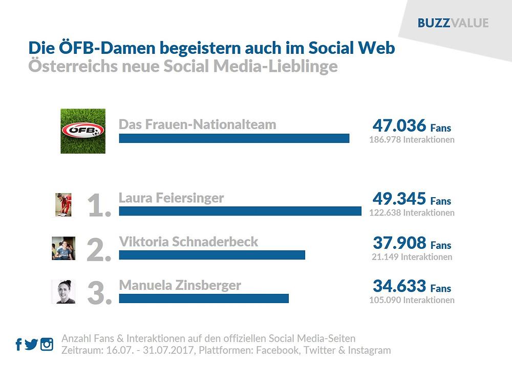 ÖFB-Damen im Social Web
