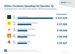 NGOs: Facebook-Spendings für Spenden