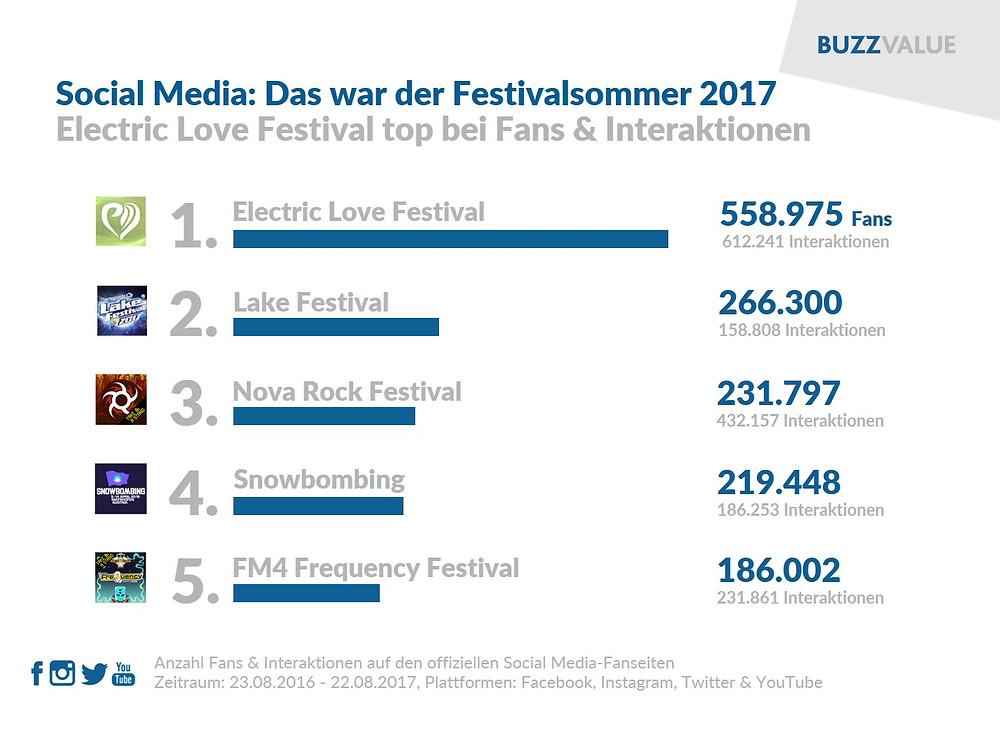 Festivalsommer 2017 im Social Web