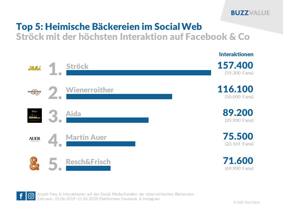 Heimische Bäckereien im Social Web: Ströck top