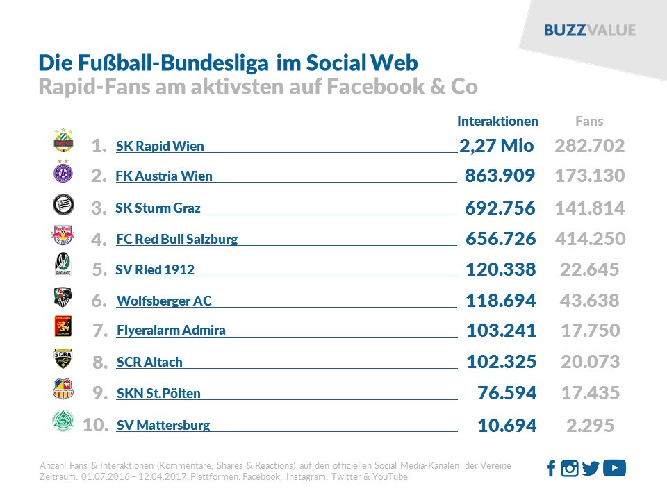 Fußball-Bundesliga im Social Web