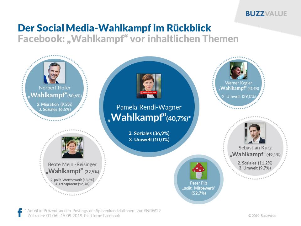 #NRW2019: Top-Themen der SpitzenkandidatInnen