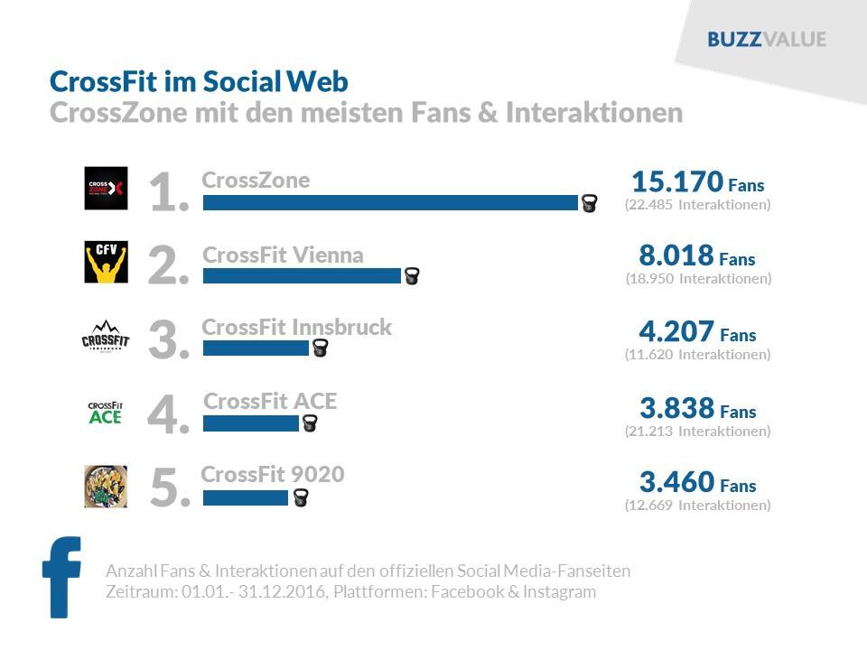 CrossFit im Social Web: CrossZone, CrossFit