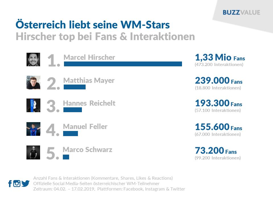 Ski-WM 2019: Marcel Hirscher top im Social Web