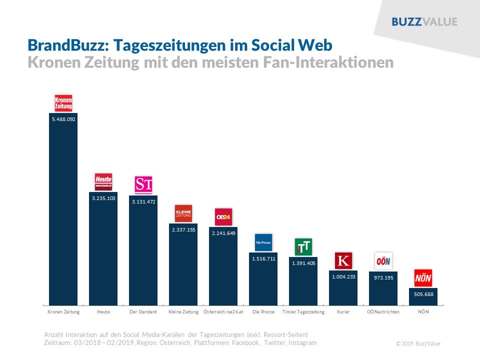 BrandBuzz: Tageszeitungen im Social Web