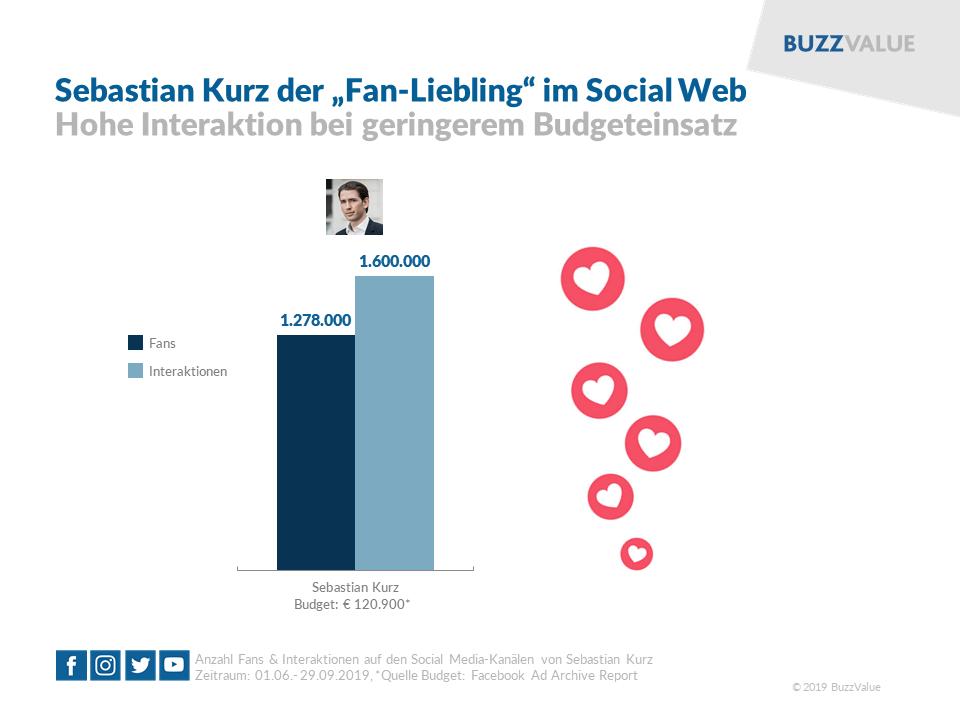 """Sebastian Kurz """"Fanliebling"""" im Social Web"""