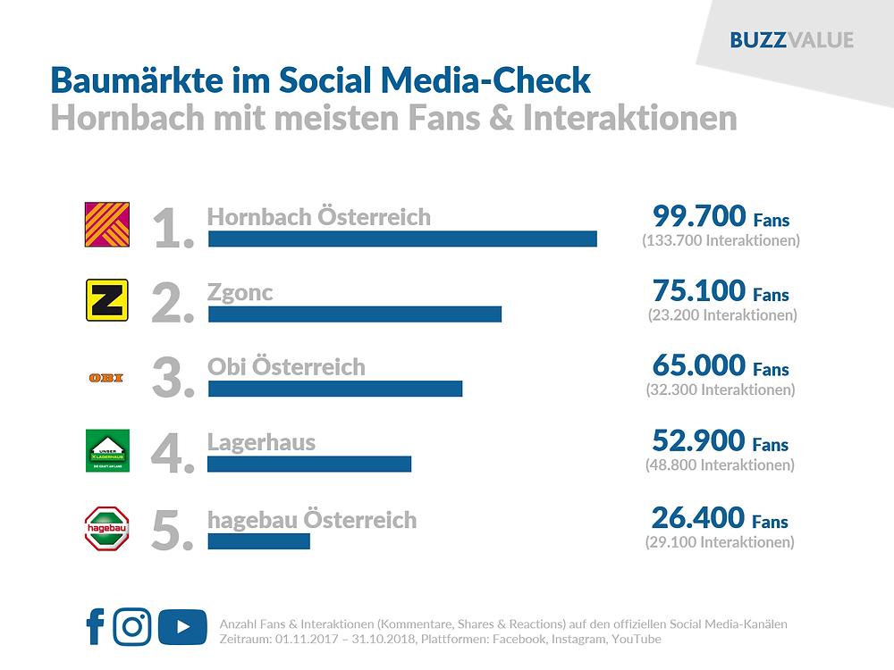 Baumärkte im Social Media-Check: Hornbach top
