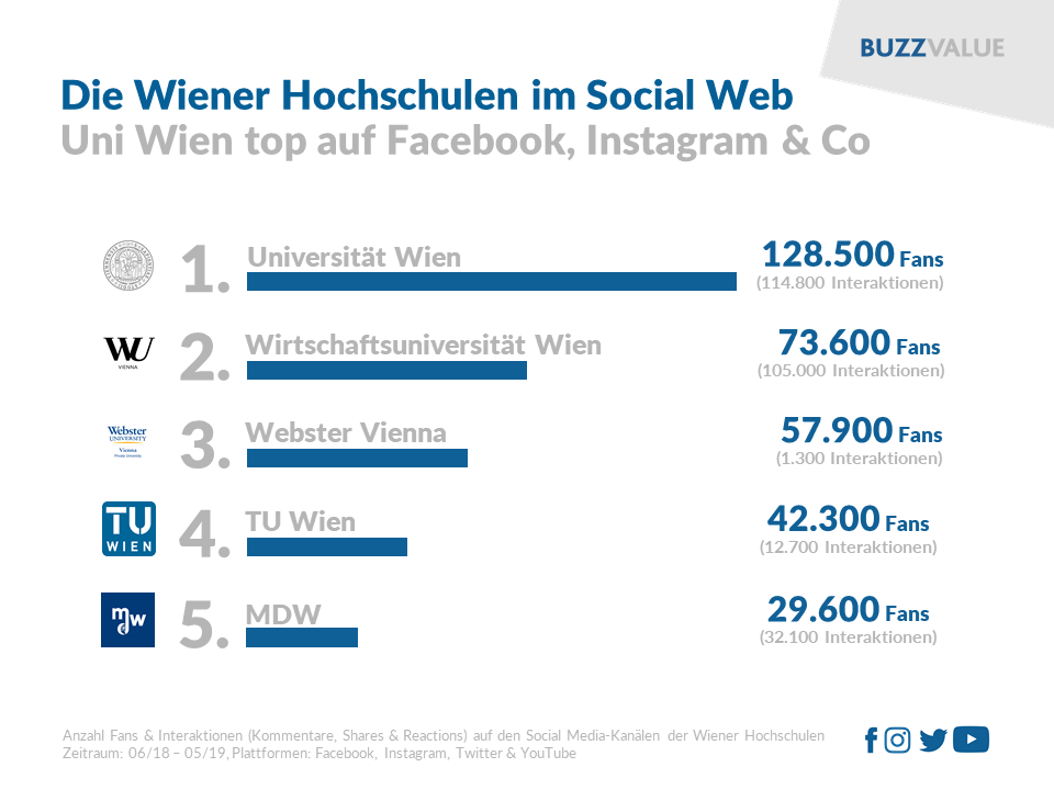 Wiener Hochschulen im Social Web: Uni Wien top
