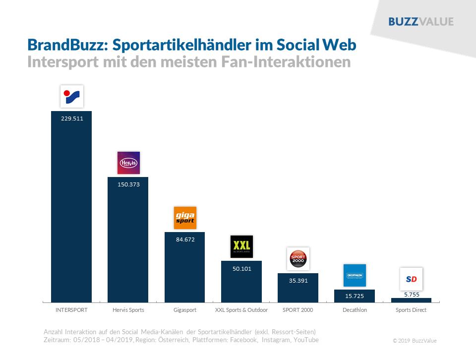 BrandBuzz:m Sportartikelhänlder im Social Web