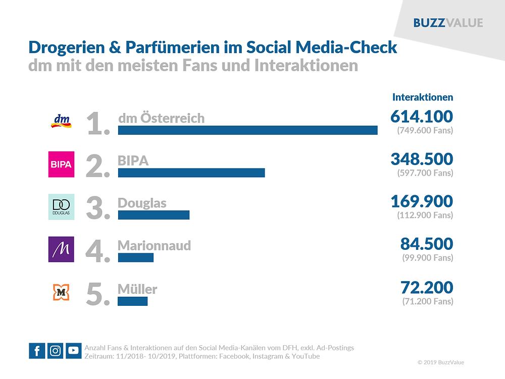DFH: dm mit den meisten Fans und Interaktionen im Social Web