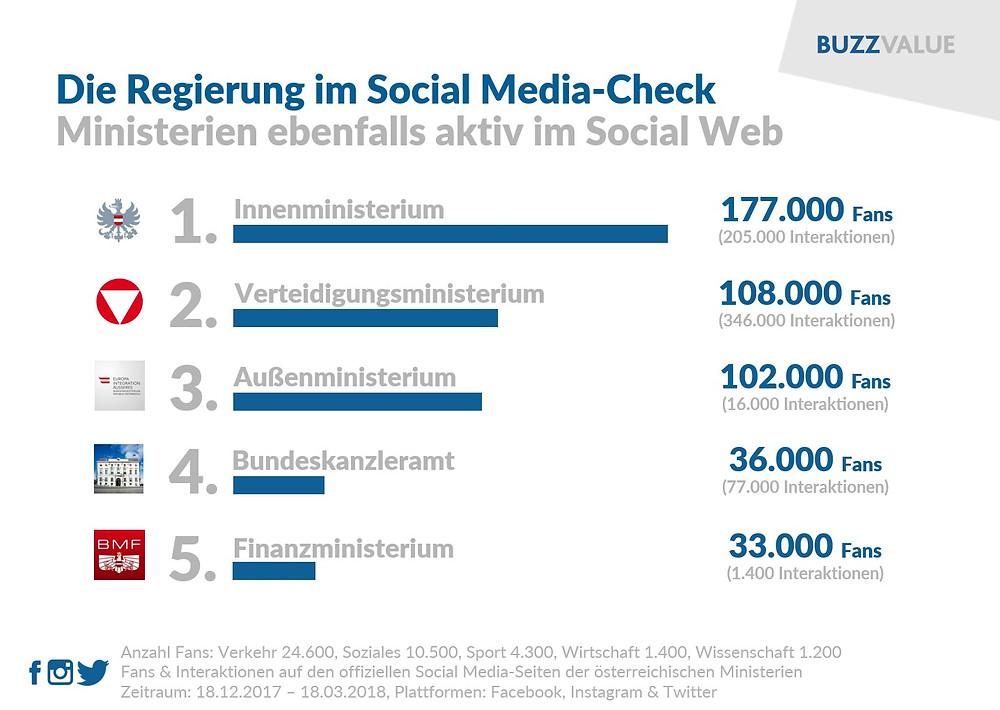 Regierung im Social Media-Check: Ministerien