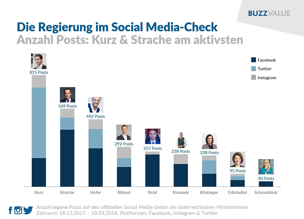 Regierung im Social Media-Check: Anzahl Posts