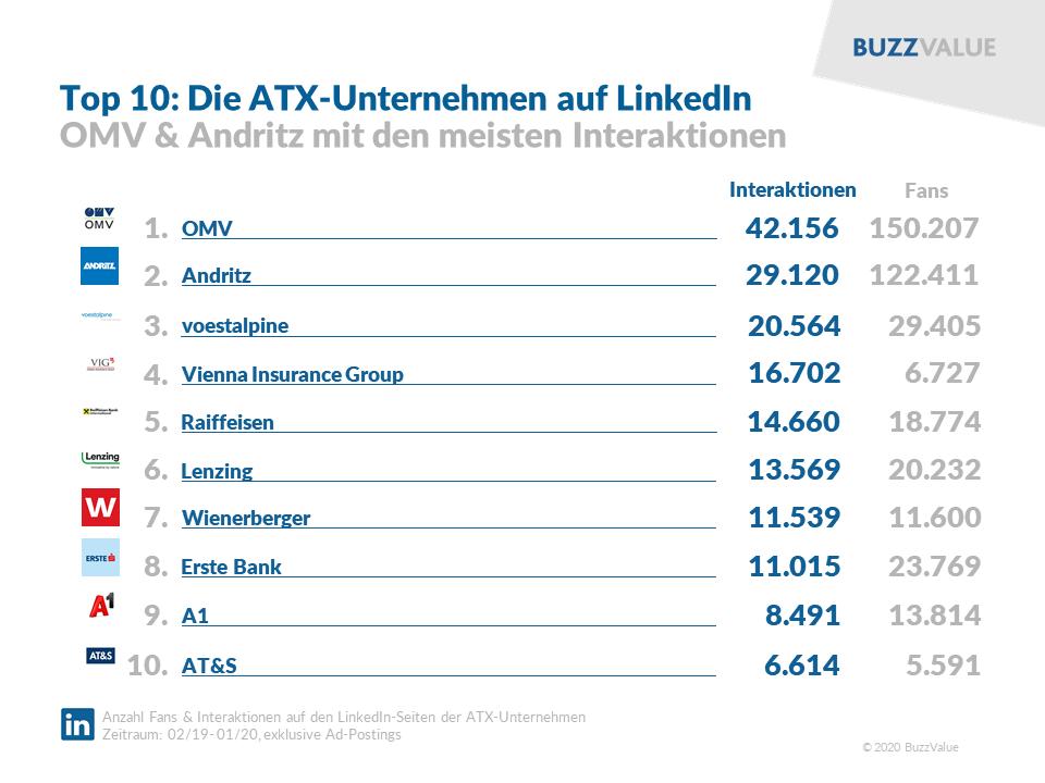 LinkedIn: Top 10 ATX-Unternehmen