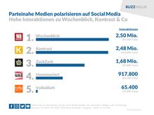Parteinahe Medien polarisieren auf Social Media