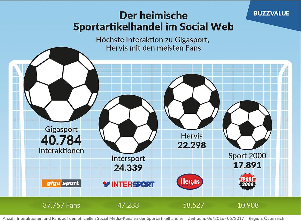 Sportartikelhandel im Social Web