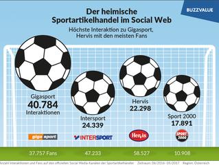 Social Media: Hervis und Gigasport top