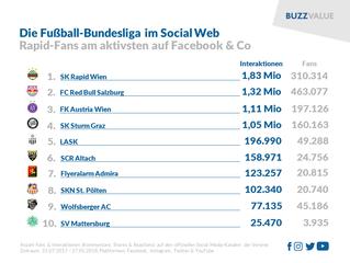 Die Fußball-Bundesliga im Social Web