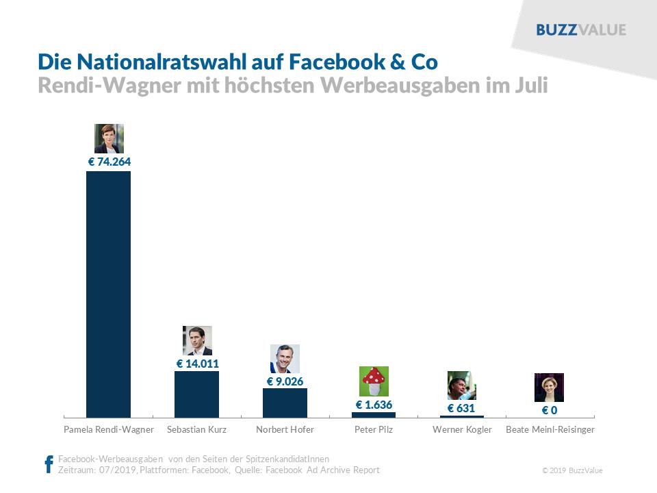 NRW 2019: Werbeausgaben Facebook