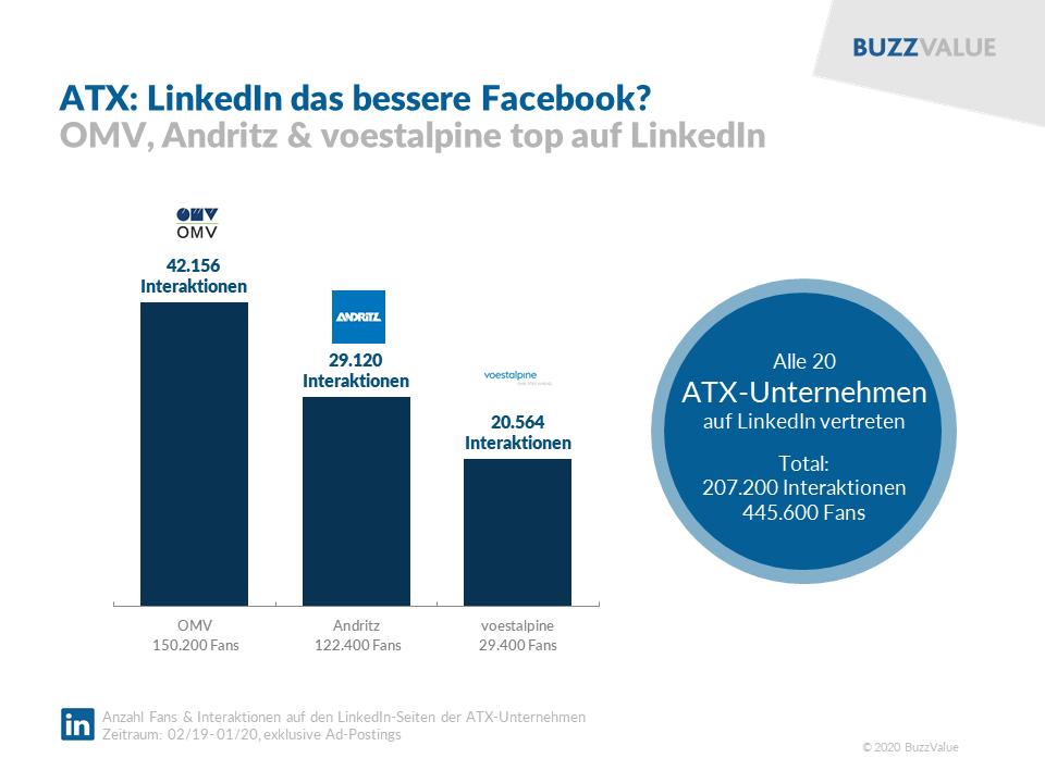 ATX-Unternehmen: LinkedIn das bessere Facebook
