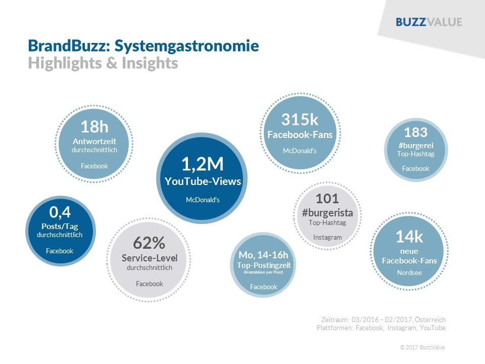 BrandBuzz: Systemgastronomie
