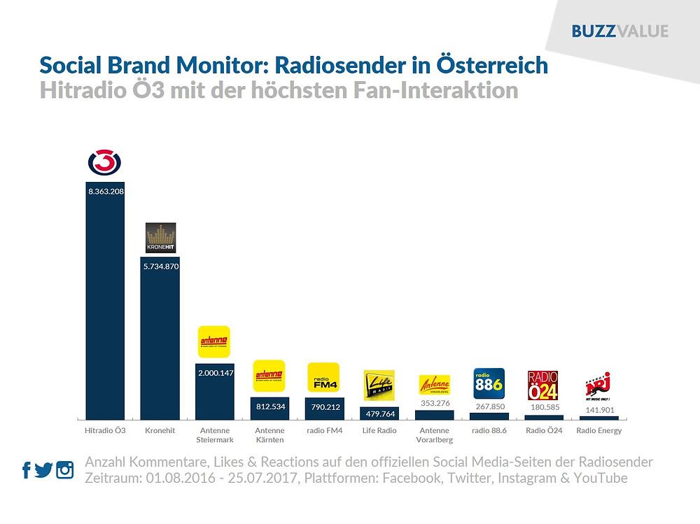 Social Brand Monitor: Hitradio, Kronehit, Antenne, FM4