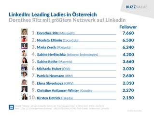 LinkedIn: Leading Ladies in Österreich