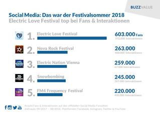 Das war der Festivalsommer 2018 im Social Web