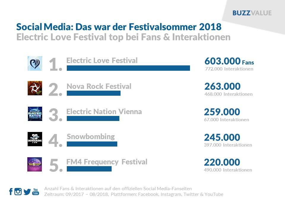 Festivalsommer 2018 im Social Web