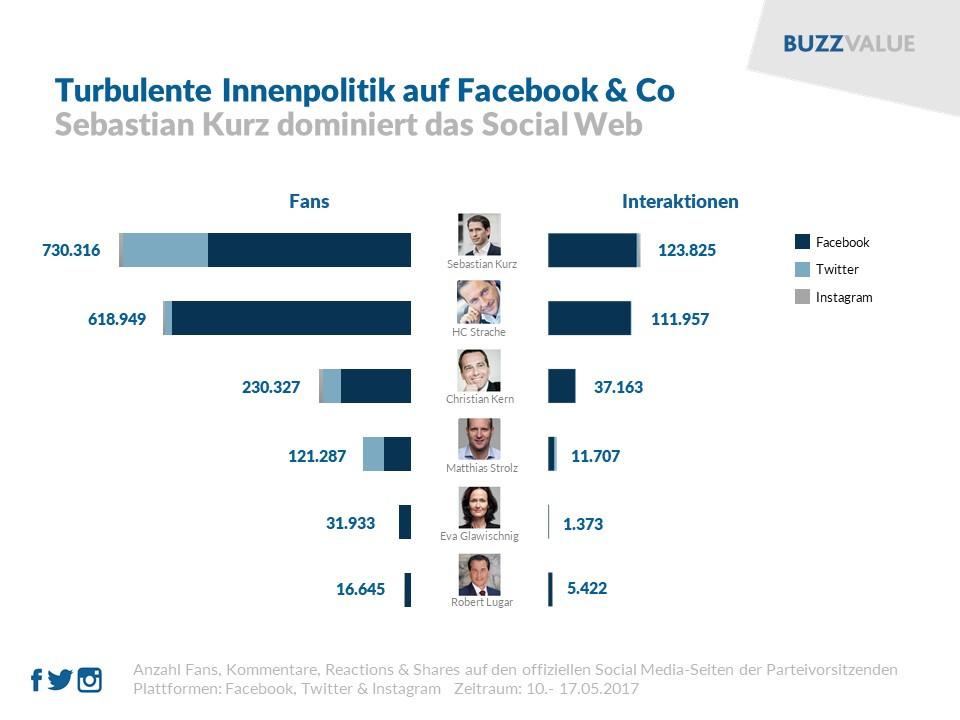 Politik: Sebastian Kurz im Social Web