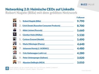 Networking 2.0: Heimische CEOs auf LinkedIn