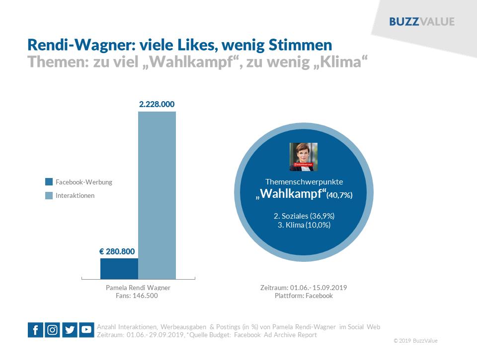 Rendi-Wagner im Social Web: viele Likes, wenig Stimmen
