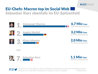 EU-Regierungschefs: Macron top im Social Web