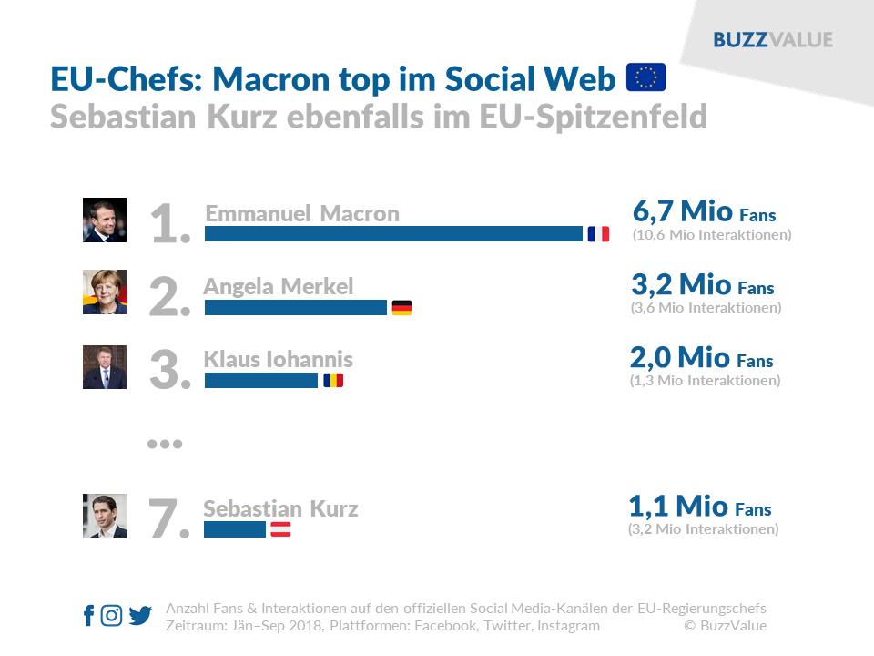 EU-Regierungschefs im Social Web