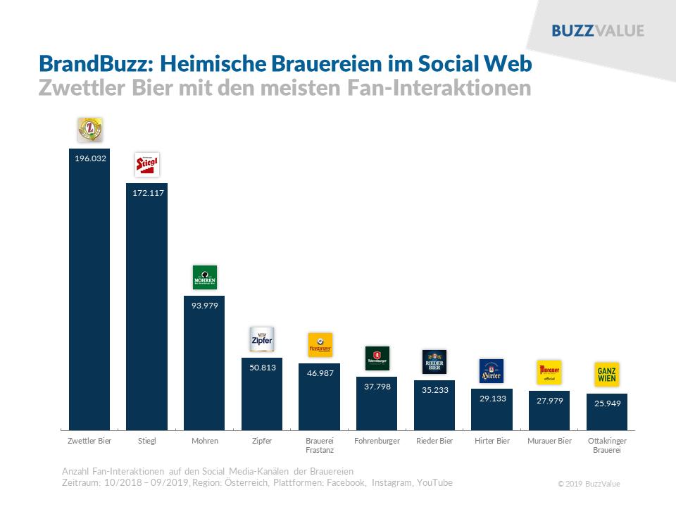 BrandBuzz: Heimische Brauereien im Social Web