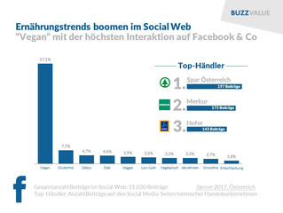 Vegan & Co boomen im Social Web