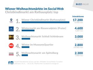 Wiener Weihnachtsmärkte im Social-Media-Check