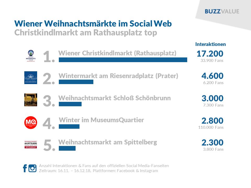 Wiener Weihnachtsmärkte im Social Web: Rathausplatz top