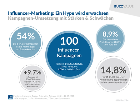 Infografik_Analyse_Influencer Marketing_