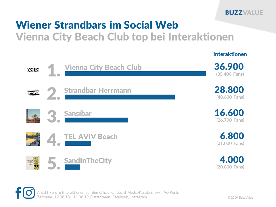 Wiener Strandbars im Social Web: Vienna City Beach Club in Front