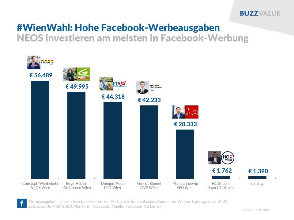 #WienWahl: Hohe Facebook-Werbeausgaben