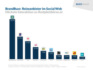 BrandBuzz: Reiseanbieter im Social Web