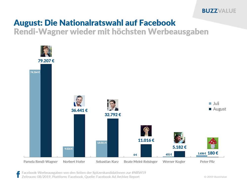 NRW2019: Rendi-Wagner mit höchsten Werbeausgaben